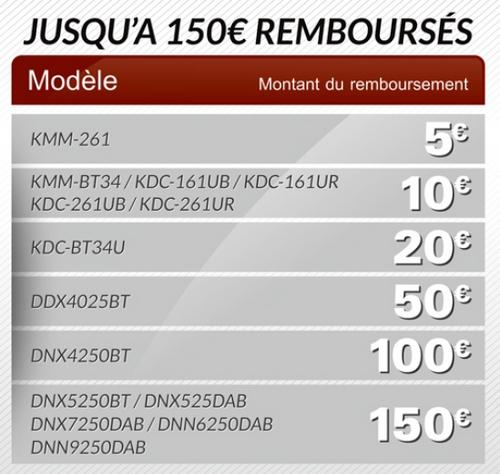 anti-crise.fr offre de remboursement autoradios kenwood