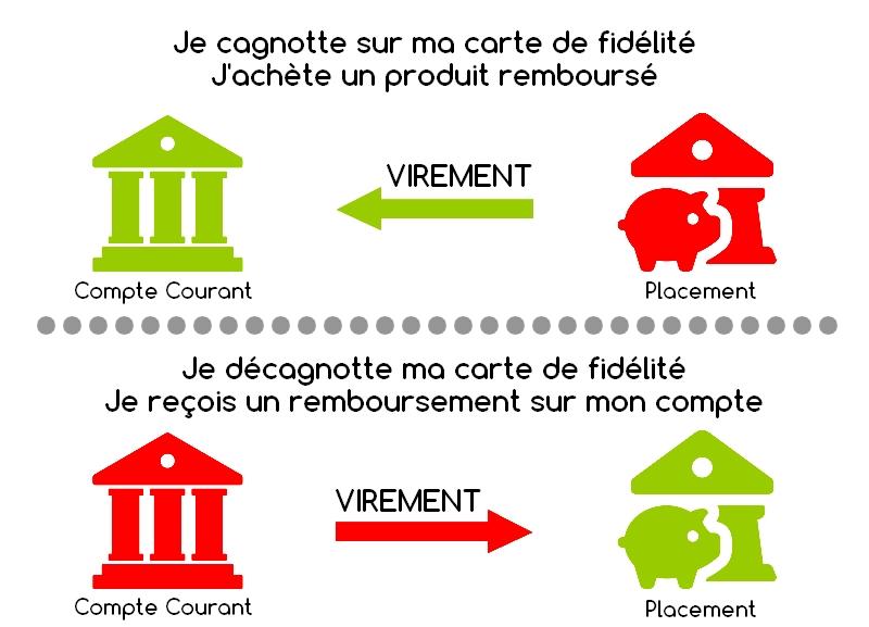astuce-anti-decouvert-bancaire-infographie